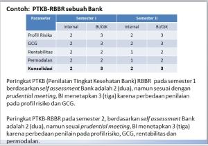 PTKB-RBBR sebuah Bank